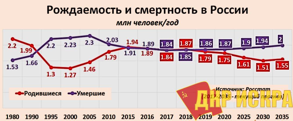 Россияне осознают, что динамика роста населения печальная: Россия вымирает